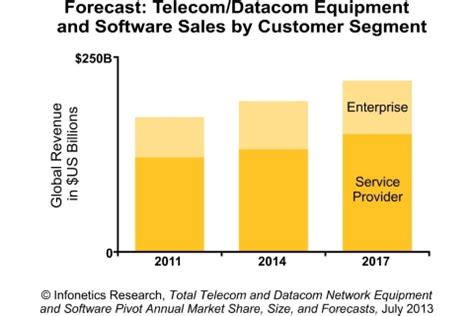 OUTSOURCING STRATEGIES ADOPTED BY TELECOMMUNICATION VENDOR